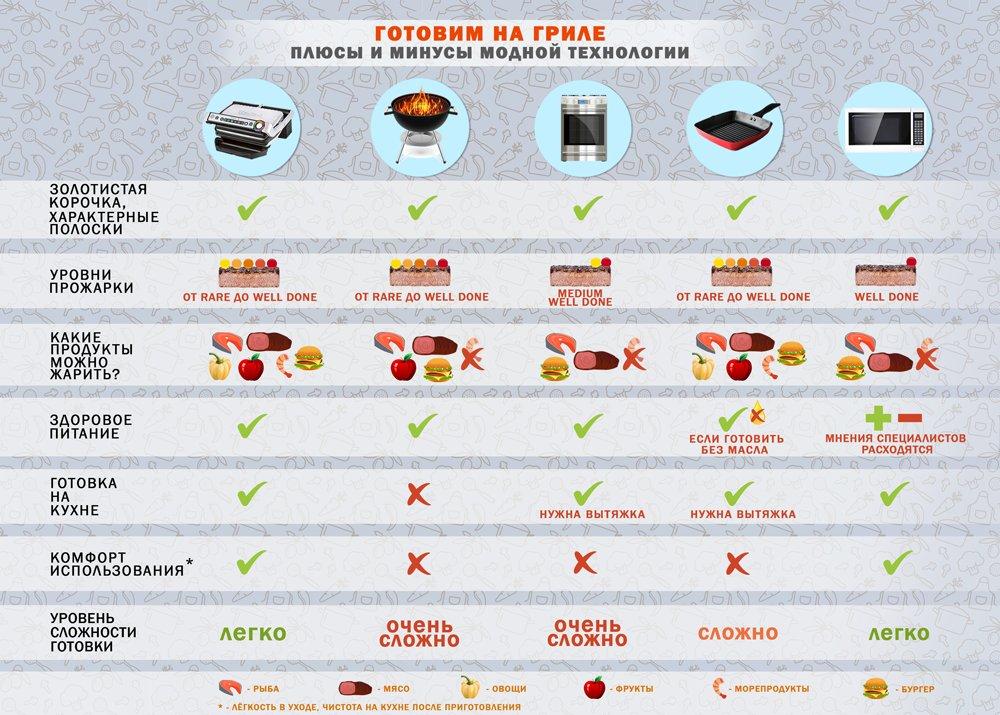 Преимущества и недостатки готовки на гриле