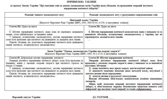 Украинкам хотят запретить делать аборты
