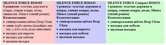 Silence Force – экономичные пылесосы от Rowenta