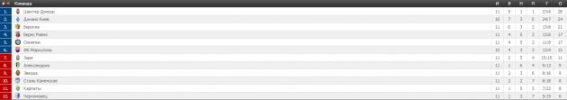Премьер-лига: безумная ничья «Зари» и «Динамо», легкая победа «Шахтера»