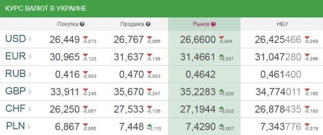 Официальный курс валют: доллар подешевел еще на 5 копеек