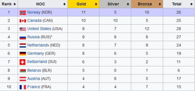 У России отняли победу в медальном зачете Олимпиады-2014