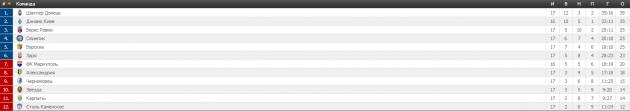 Премьер-лига: выездные победы «Шахтера» и «Динамо»