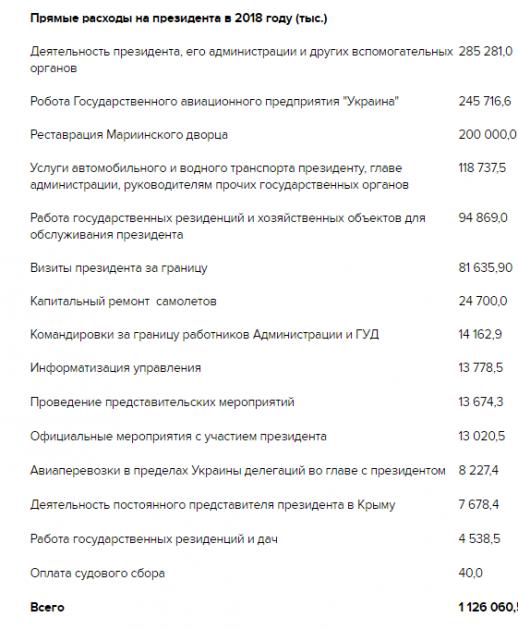 Во сколько украинцам обходится содержание Порошенко