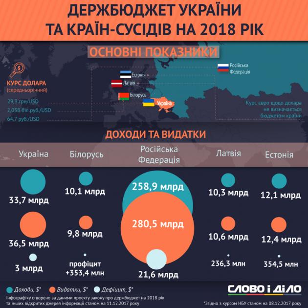 Аналитики сравнили Госбюджет-2018 Украины и соседних стран
