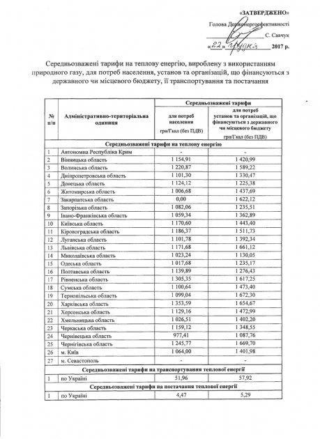 Обнародованы средневзвешенные тарифы на отопление по Украине
