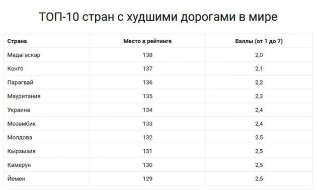 Украина попала в ТОП-10 самых плохих дорог в мире