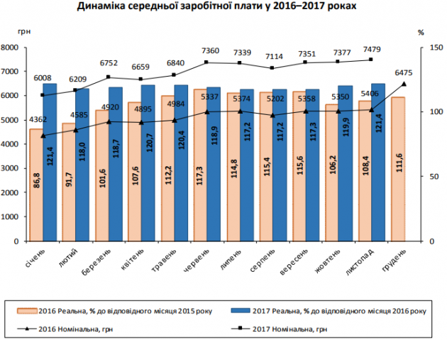 В Госстате рассказали, на сколько увеличилась средняя зарплата