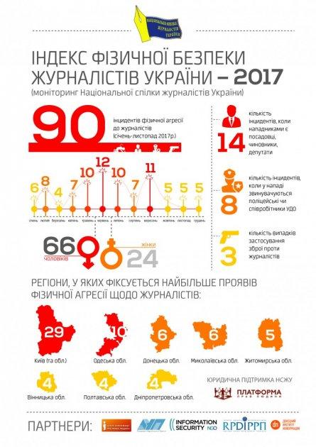 В НСЖУ назвали количество нападений на журналистов