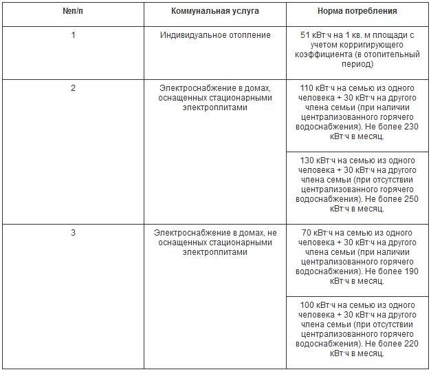 В Украине меняют нормы потребления электроэнергии для получателей субсидий