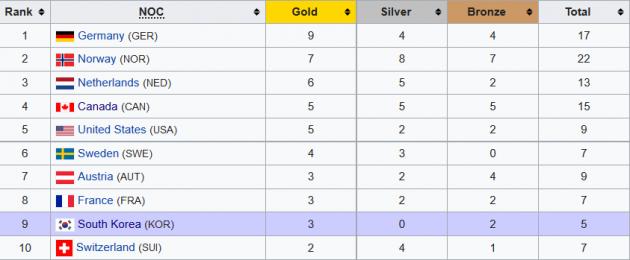 Олимпиада-2018: рекорд Бьорген, провал украинок в биатлоне