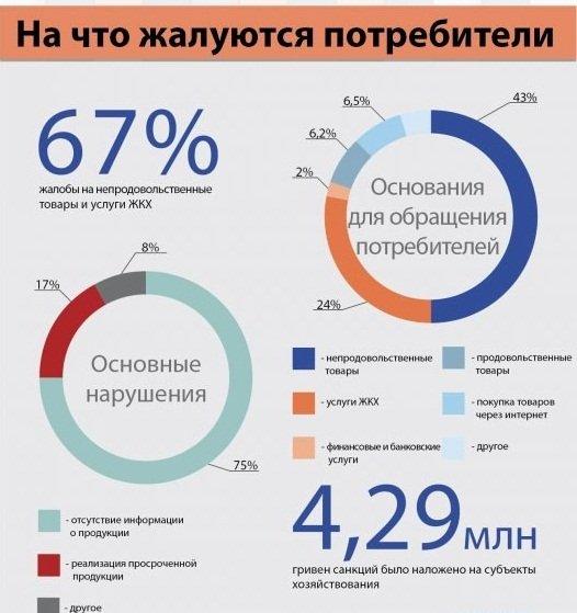 Стало известно, на что жалуются украинские потребители