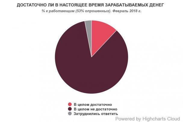 Стало известно, сколько украинцев недовольны своей зарплатой