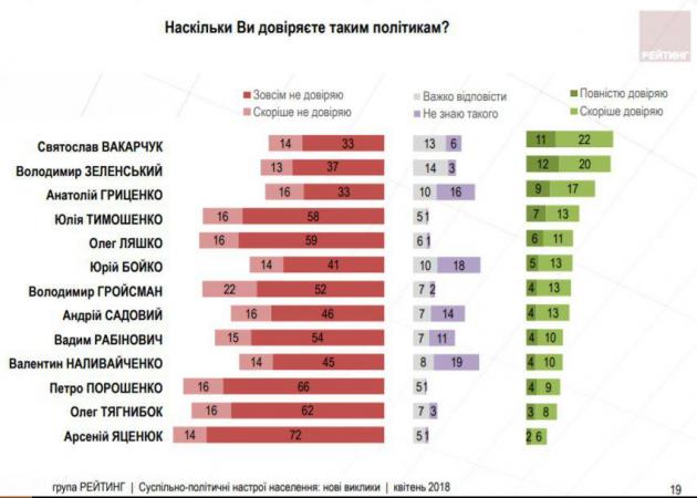 Стало известно, кому из политиков украинцы доверяют меньше всего