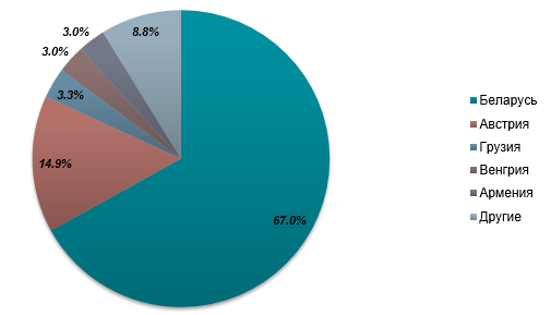На 60% більше: експорт якого продукту наростила Україна