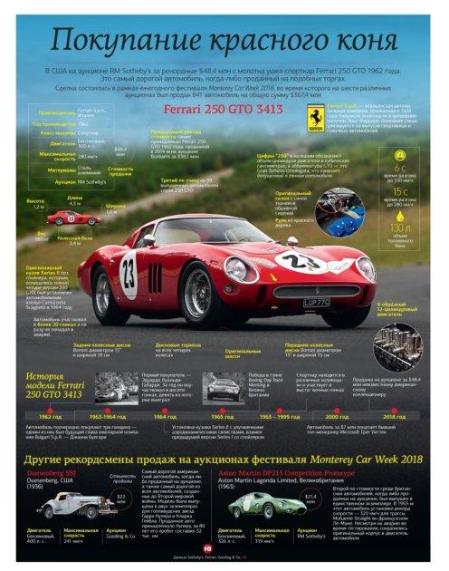 Цікаві факти про найдорожчий спорткар, проданий на аукціоні