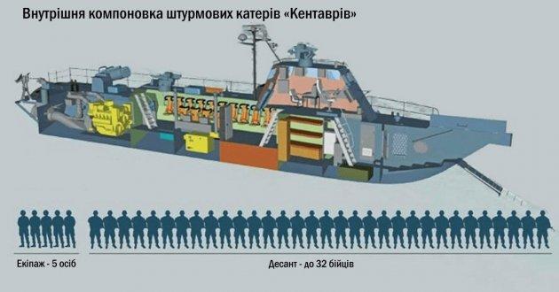 Українська армія отримала потужні десантно-штурмові катери «Кентавр»