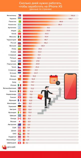 Скільки потрібно працювати українцю, щоб купити новий Айфон