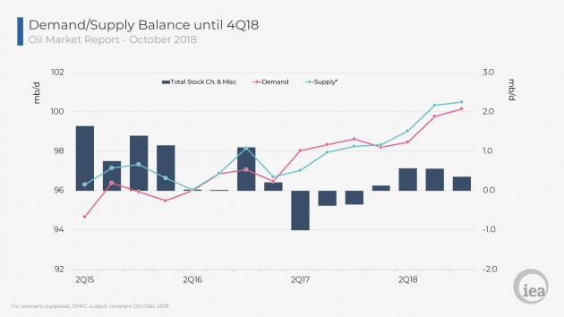 Рекордний видобуток нафти в світі: аналітика та прогнози