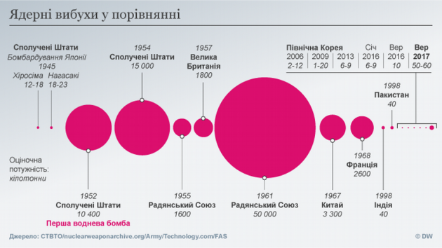 США виходять з ракетного договору через дії Росії