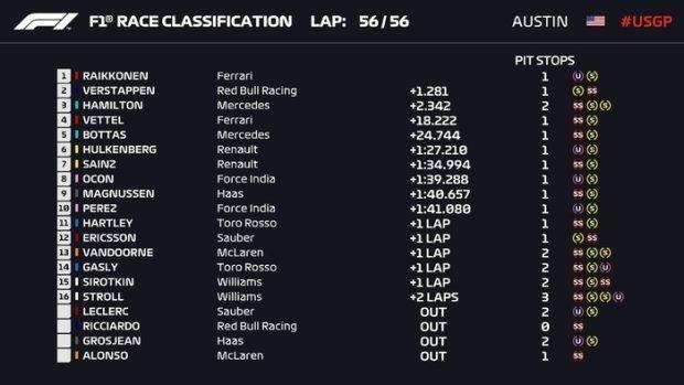 Райкконен сенсаційно виграв Гран-прі США