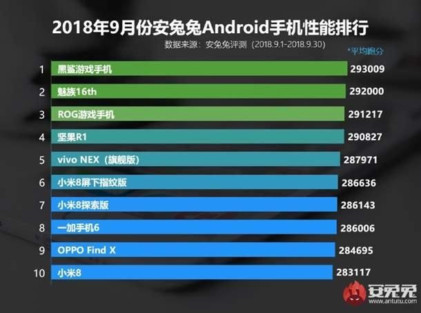 Представлений ТОП-10 найпотужніших смартфонів місяця
