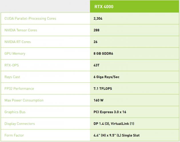 Nvidia представила нову потужну відеокарту