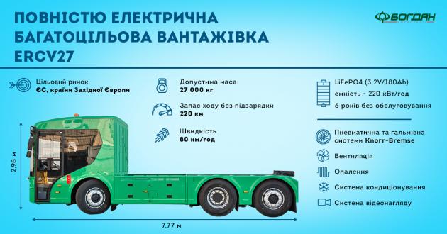 ЄС зацікавився українськими електричними вантажівками. Відео