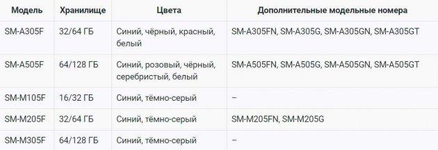 Опубліковані перші дані про нові смартфони Samsung Galaxy