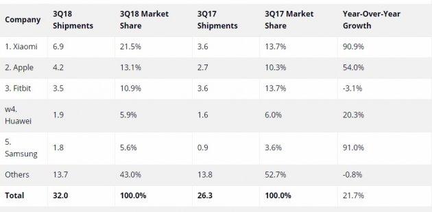 Xiaomi обігнала Apple: статистика, яка здивує
