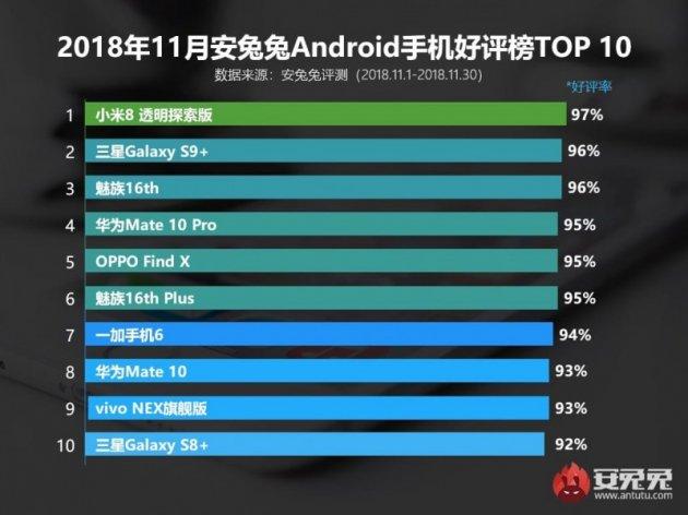 Опубліковано список найпопулярніших смартфонів на Android