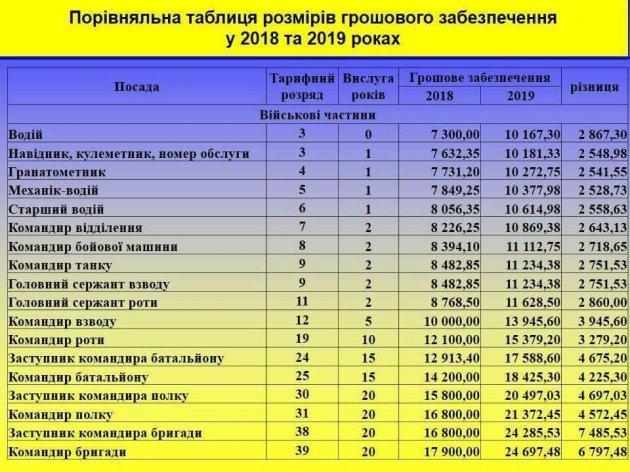 Оприлюднено нові розміри зарплат в ЗСУ