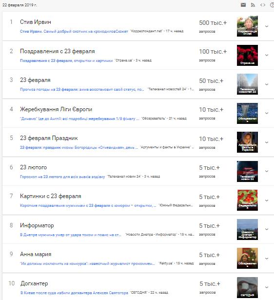 23 лютого: декомунізоване свято стало топом українського Google